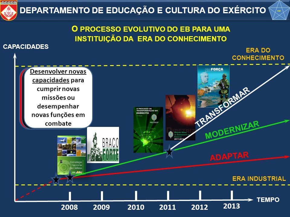 O PROCESSO EVOLUTIVO DO EB PARA UMA INSTITUIÇÃO DA ERA DO CONHECIMENTO
