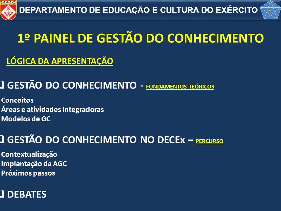 1º PAINEL DE GESTÃO DO CONHECIMENTO