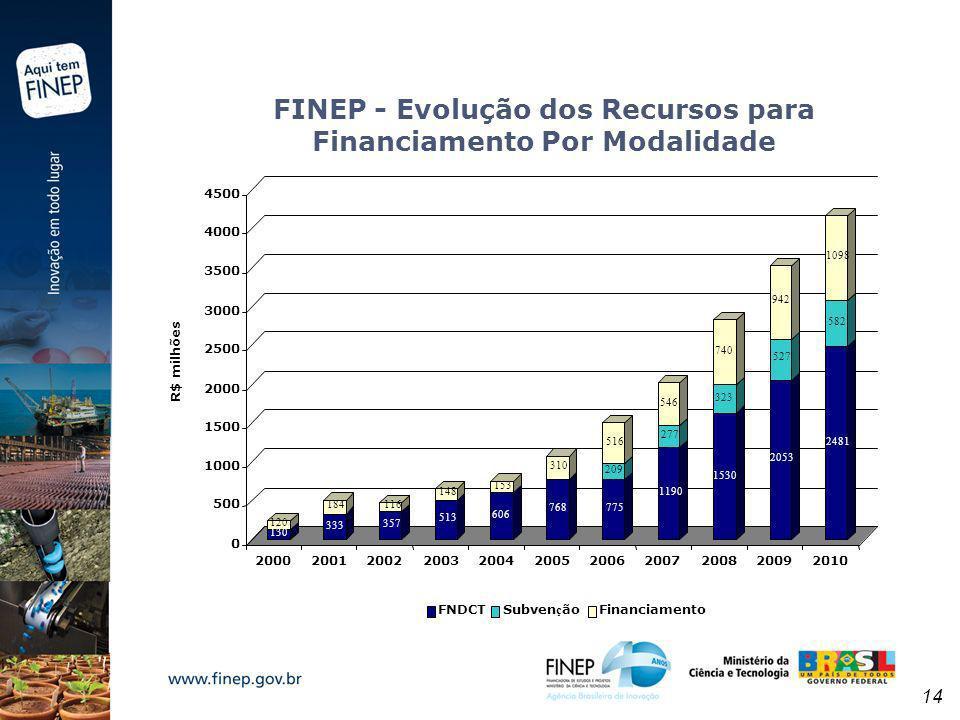 FINEP - Evolução dos Recursos para Financiamento Por Modalidade