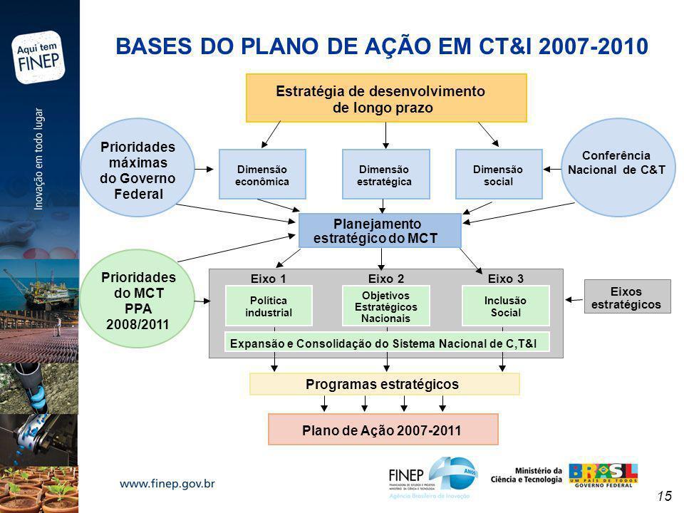 BASES DO PLANO DE AÇÃO EM CT&I 2007-2010