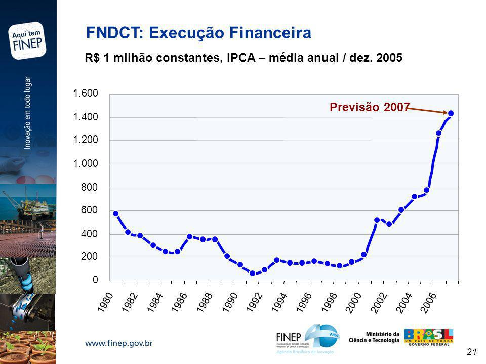 FNDCT: Execução Financeira