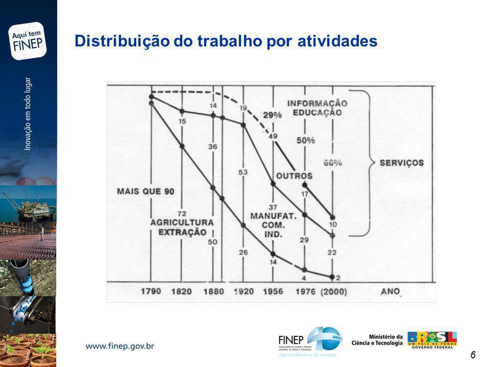 Distribuição do trabalho por atividades