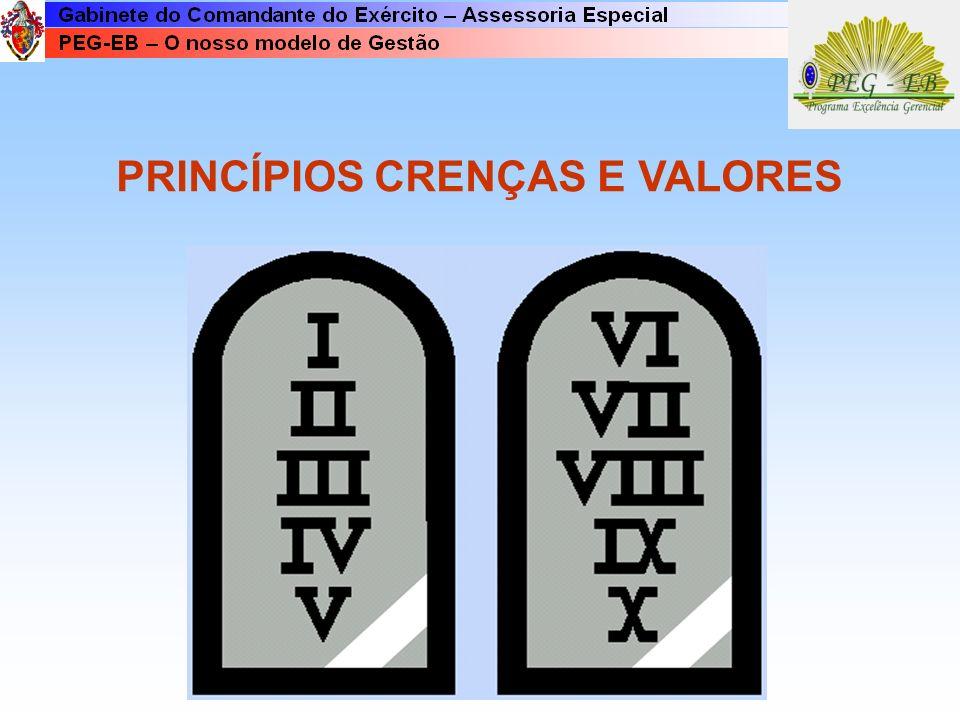 PRINCÍPIOS CRENÇAS E VALORES
