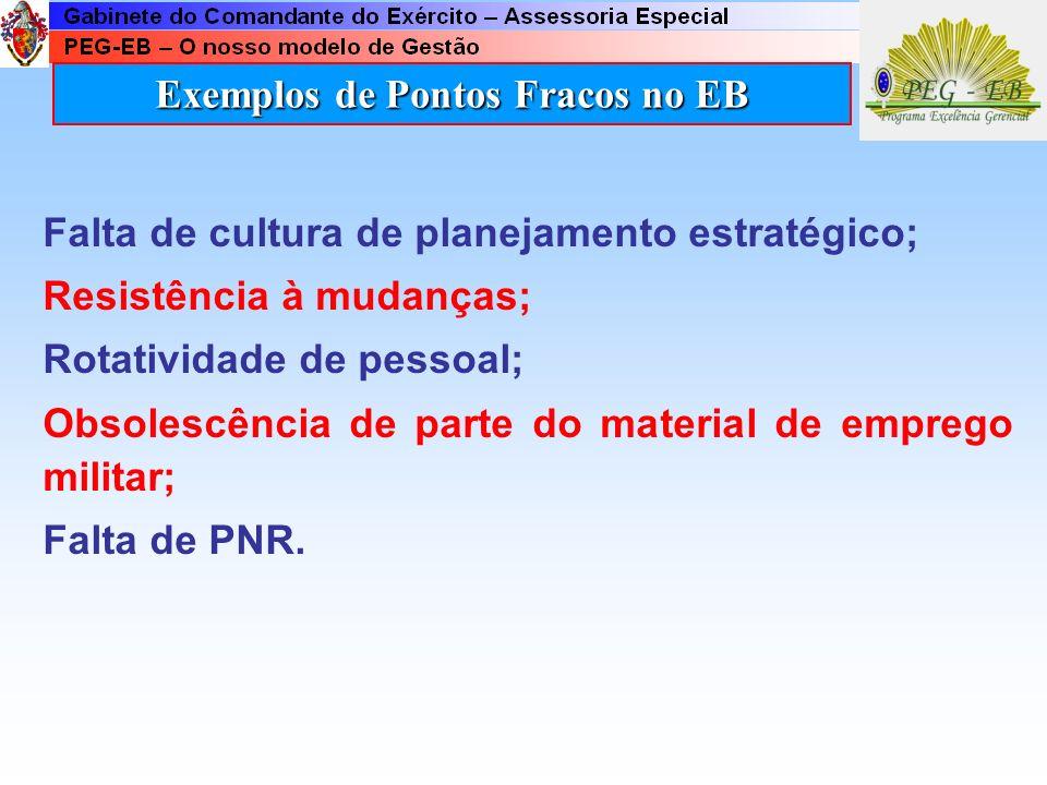 Exemplos de Pontos Fracos no EB