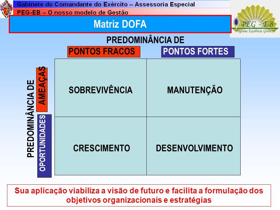 PONTOS FRACOS PONTOS FORTES OPORTUNIDADES AMEAÇAS