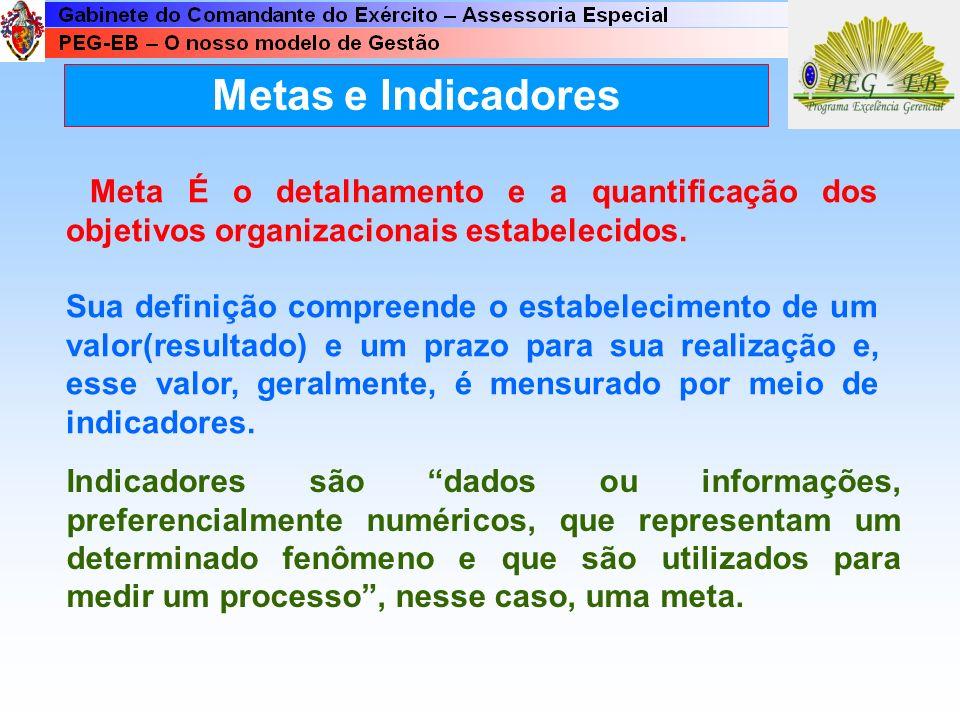 Metas e Indicadores Meta É o detalhamento e a quantificação dos objetivos organizacionais estabelecidos.