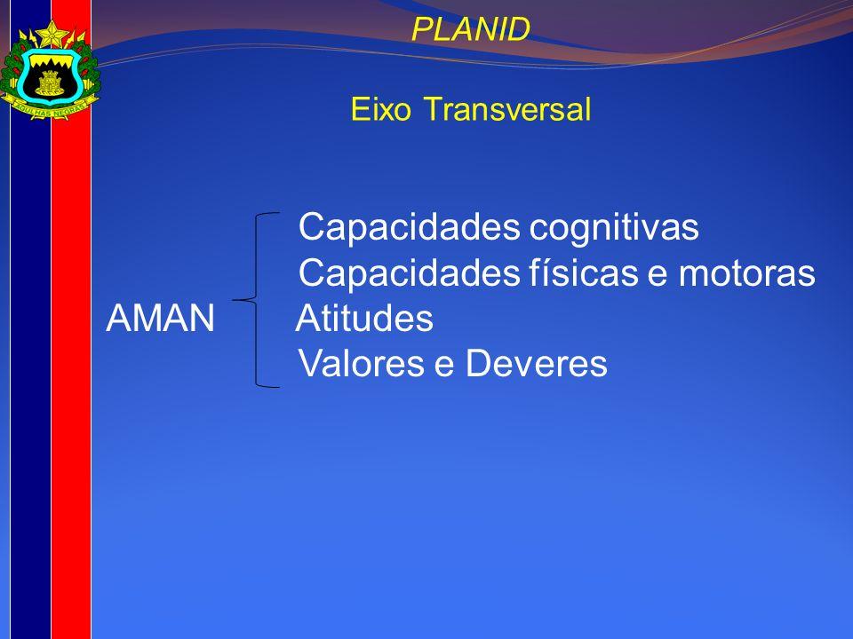 Capacidades cognitivas Capacidades físicas e motoras AMAN Atitudes