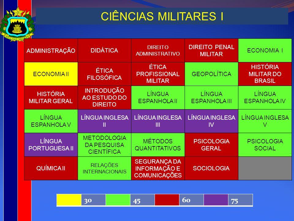 CIÊNCIAS MILITARES I 30 45 60 75 ADMINISTRAÇÃO DIDÁTICA