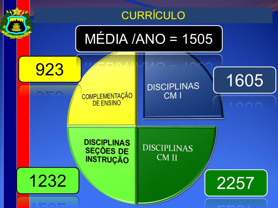 DISCIPLINAS SEÇÕES DE INSTRUÇÃO