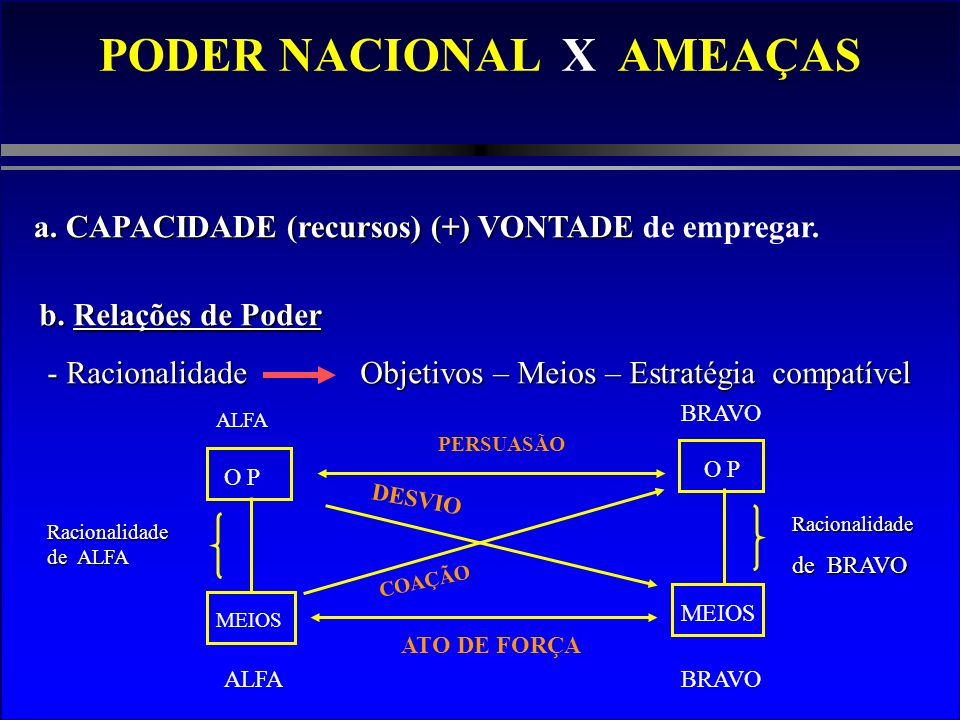 PODER NACIONAL X AMEAÇAS