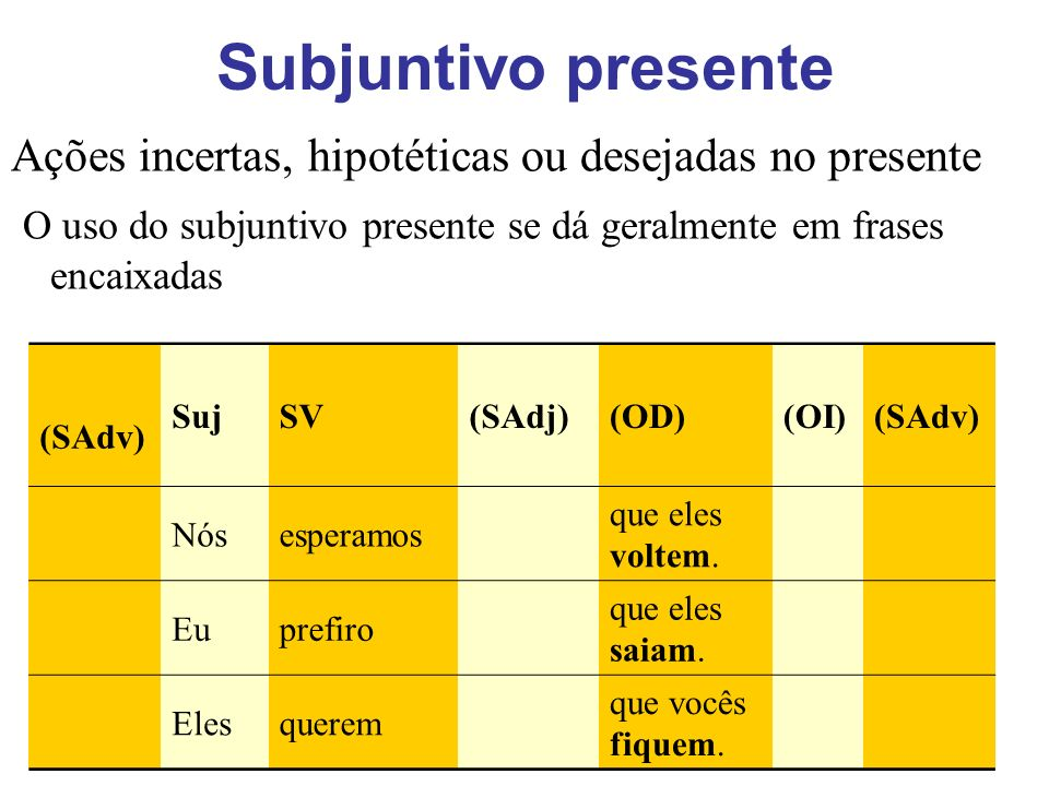 Subjuntivo presente Ações incertas, hipotéticas ou desejadas no presente. O uso do subjuntivo presente se dá geralmente em frases encaixadas.