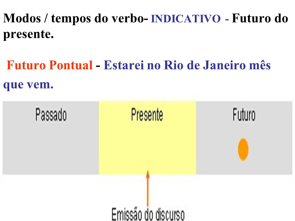 Modos / tempos do verbo- INDICATIVO - Futuro do presente