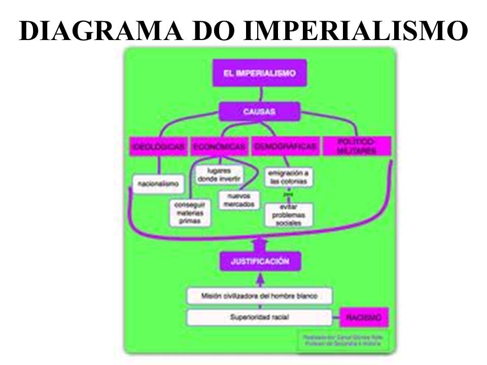 DIAGRAMA DO IMPERIALISMO