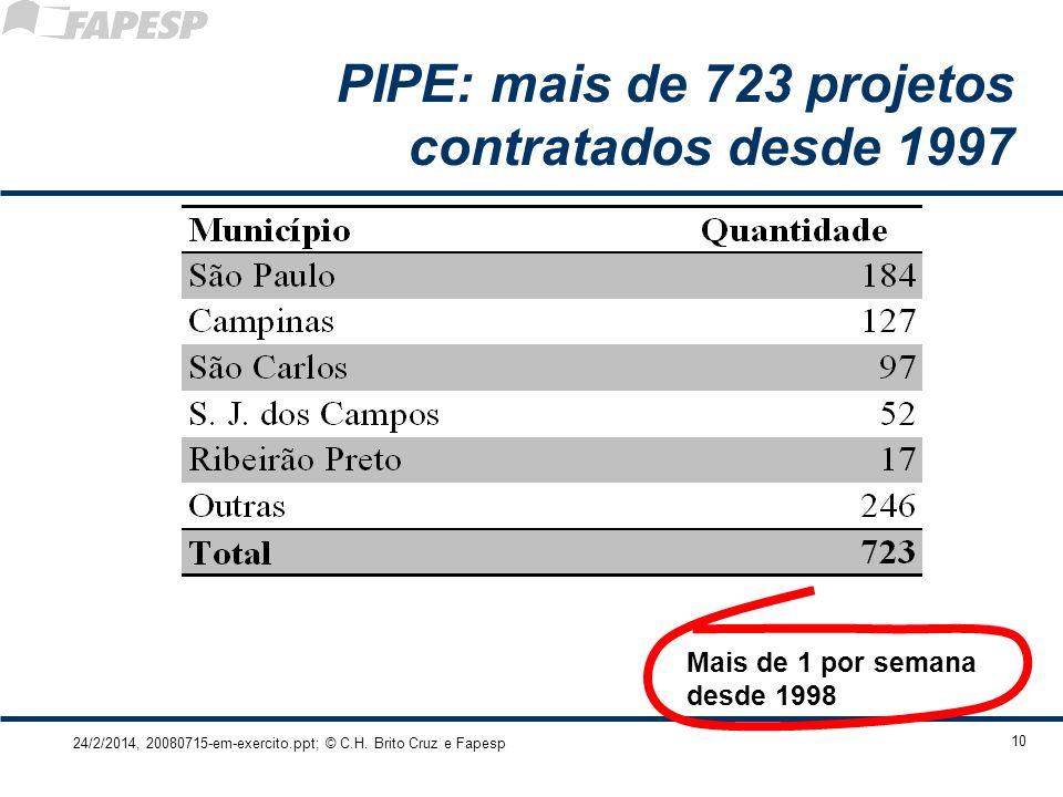 PIPE: mais de 723 projetos contratados desde 1997