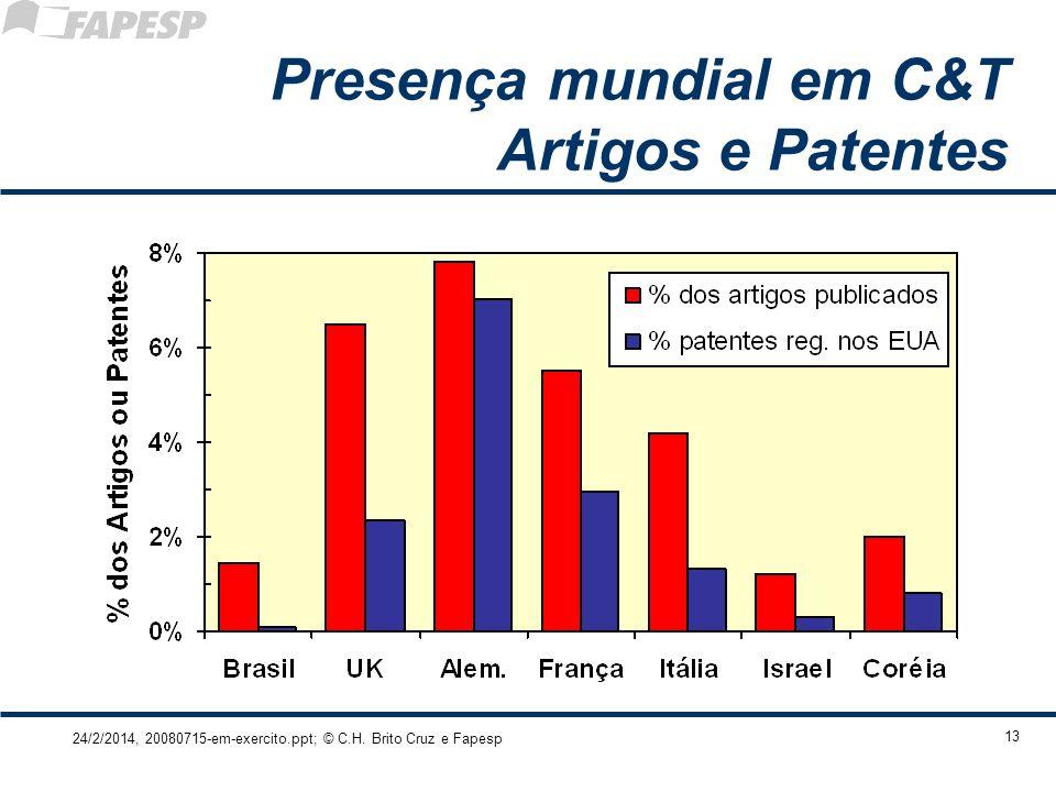 Presença mundial em C&T Artigos e Patentes