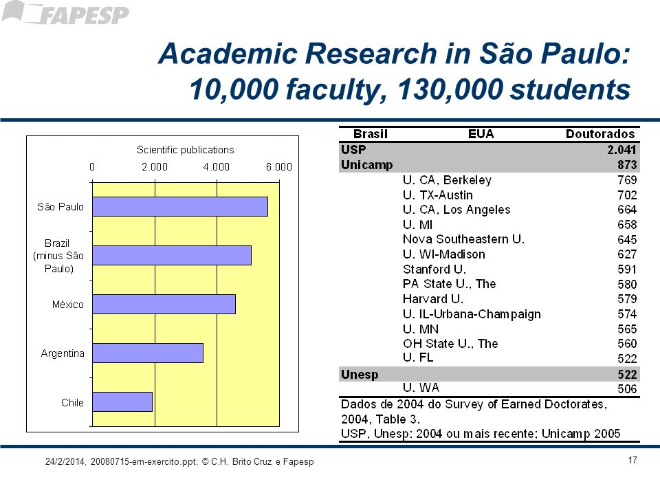 Academic Research in São Paulo: 10,000 faculty, 130,000 students