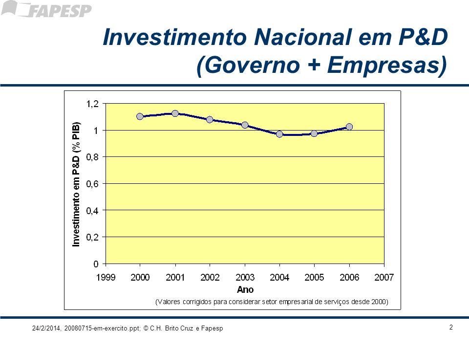 Investimento Nacional em P&D (Governo + Empresas)