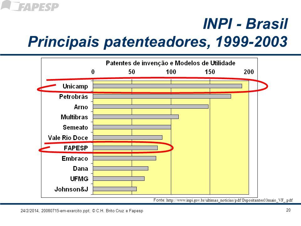 INPI - Brasil Principais patenteadores, 1999-2003