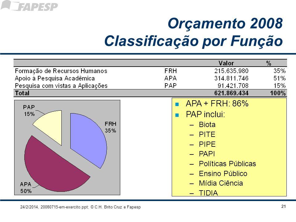 Orçamento 2008 Classificação por Função