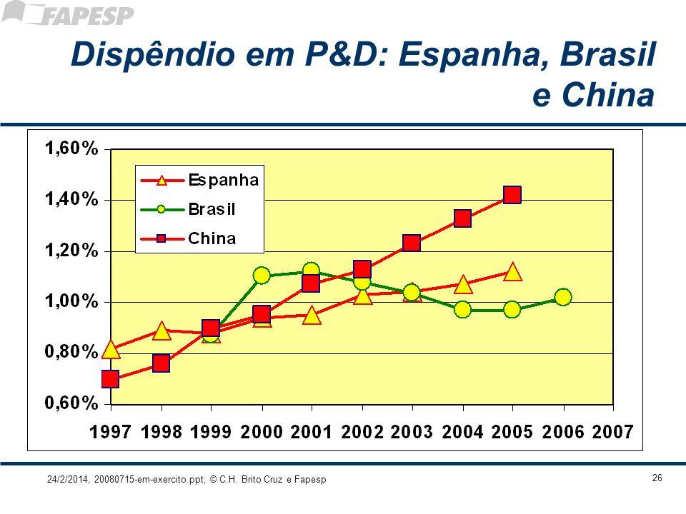 Dispêndio em P&D: Espanha, Brasil e China