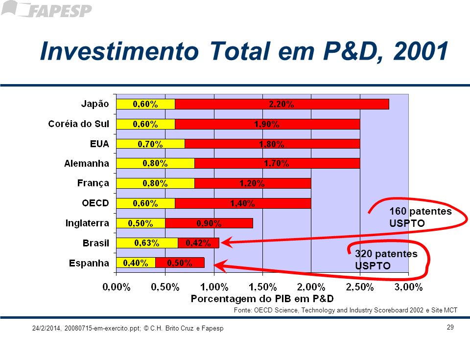 Investimento Total em P&D, 2001
