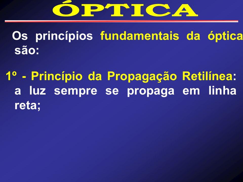 ÓPTICA Os princípios fundamentais da óptica são: 1º - Princípio da Propagação Retilínea: a luz sempre se propaga em linha reta;