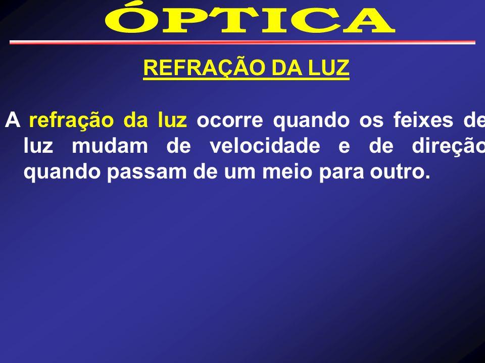 ÓPTICA REFRAÇÃO DA LUZ.