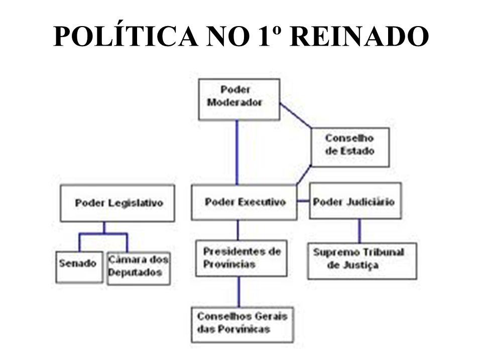 POLÍTICA NO 1º REINADO