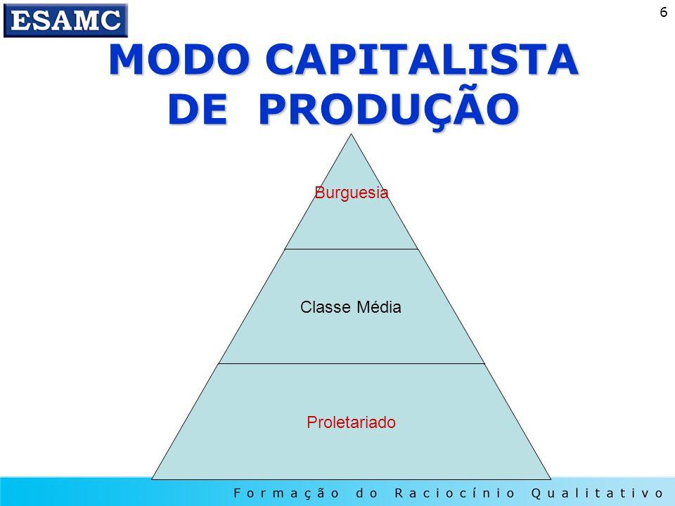 MODO CAPITALISTA DE PRODUÇÃO