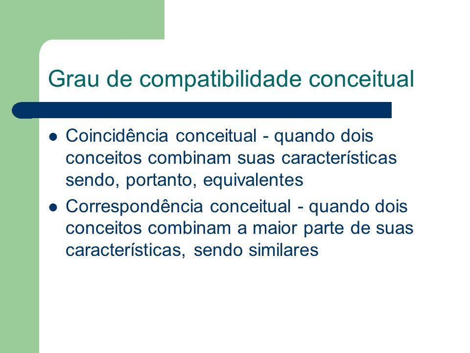Grau de compatibilidade conceitual