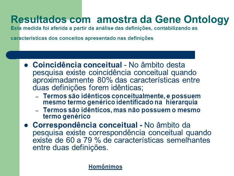 Resultados com amostra da Gene Ontology Esta medida foi aferida a partir da análise das definições, contabilizando as características dos conceitos apresentado nas definições
