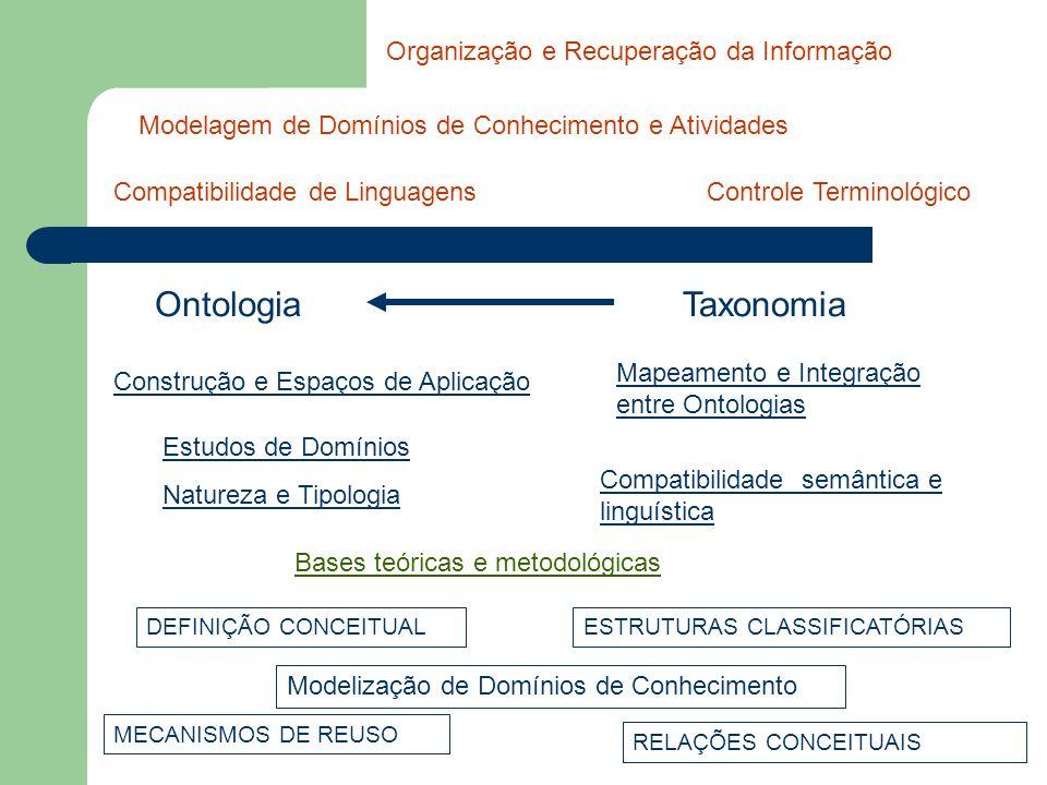 Ontologia Taxonomia Organização e Recuperação da Informação