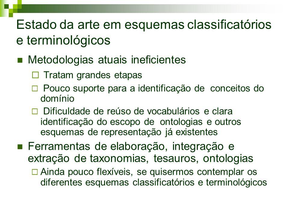 Estado da arte em esquemas classificatórios e terminológicos