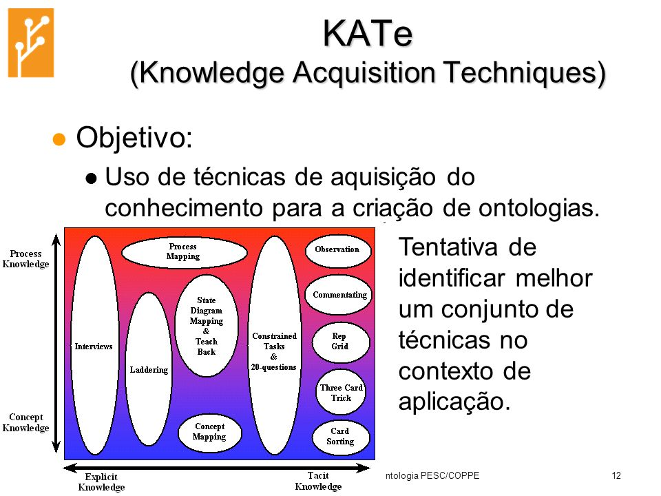 KATe (Knowledge Acquisition Techniques)