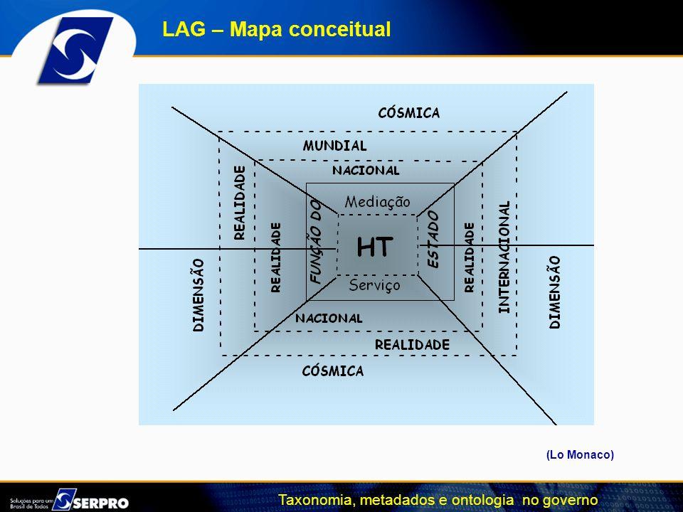 LAG – Mapa conceitual (Lo Monaco)