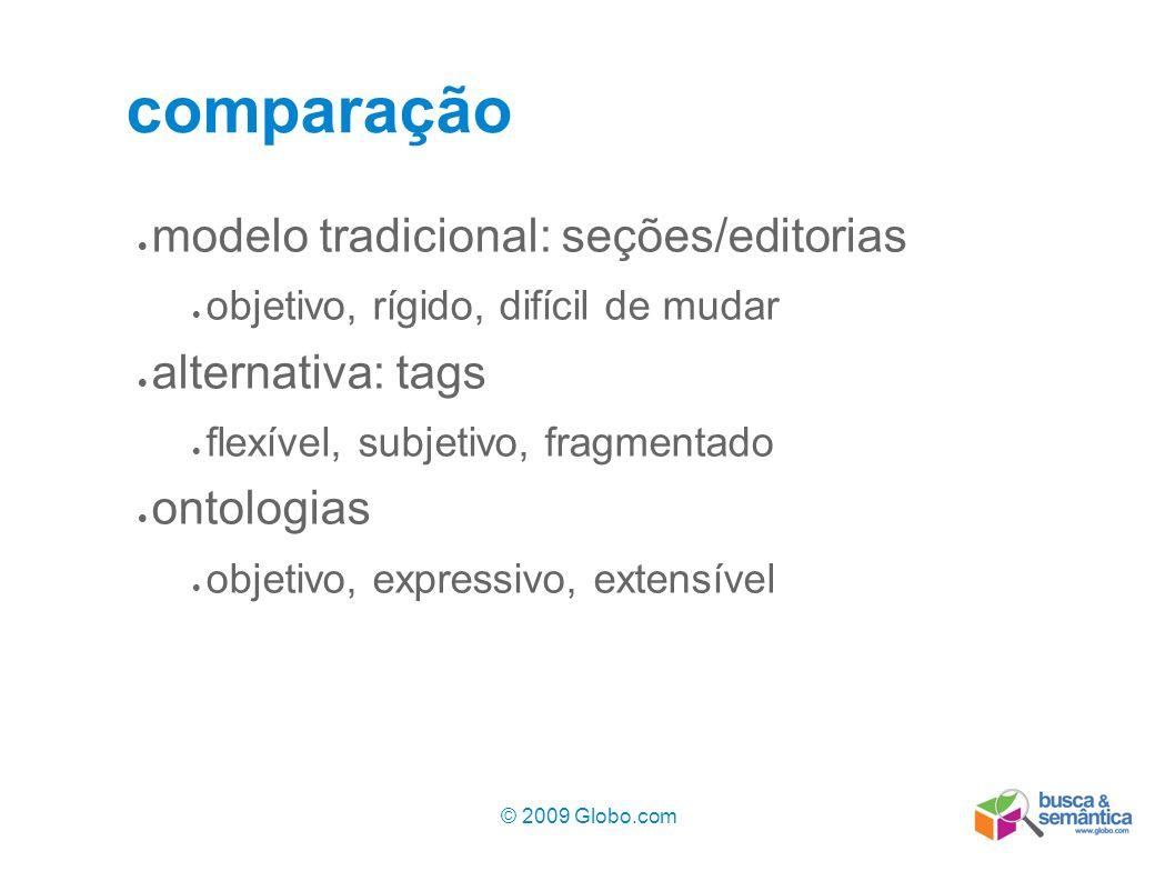 comparação modelo tradicional: seções/editorias alternativa: tags