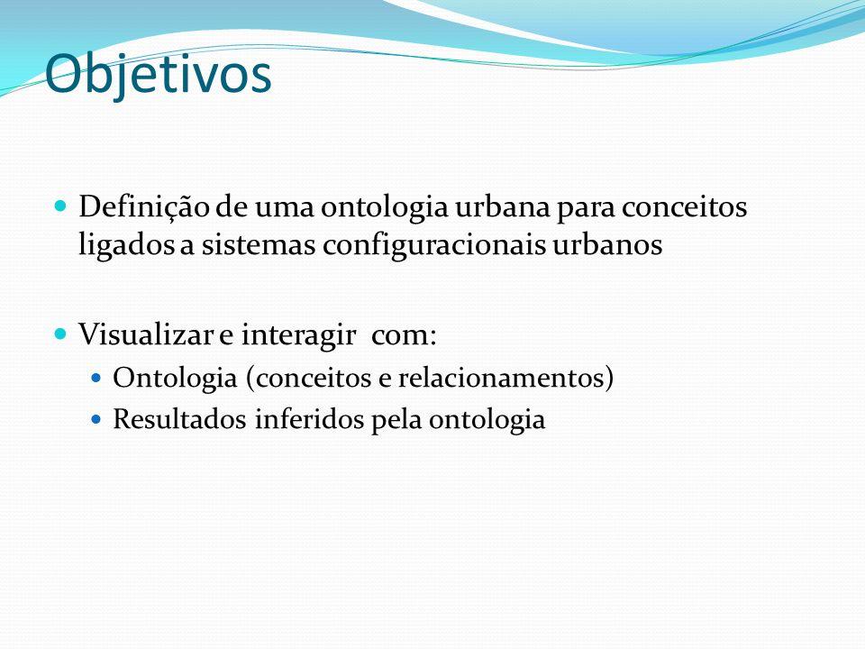 Objetivos Definição de uma ontologia urbana para conceitos ligados a sistemas configuracionais urbanos.