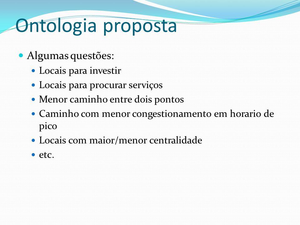 Ontologia proposta Algumas questões: Locais para investir
