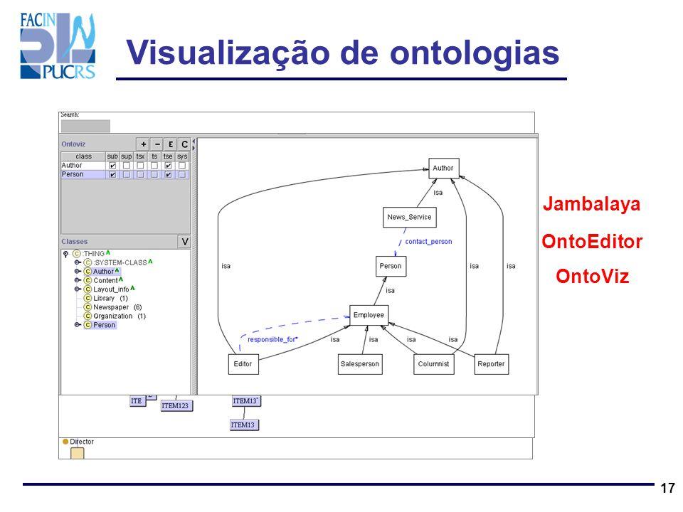 Visualização de ontologias