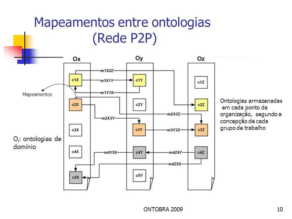 Mapeamentos entre ontologias (Rede P2P)
