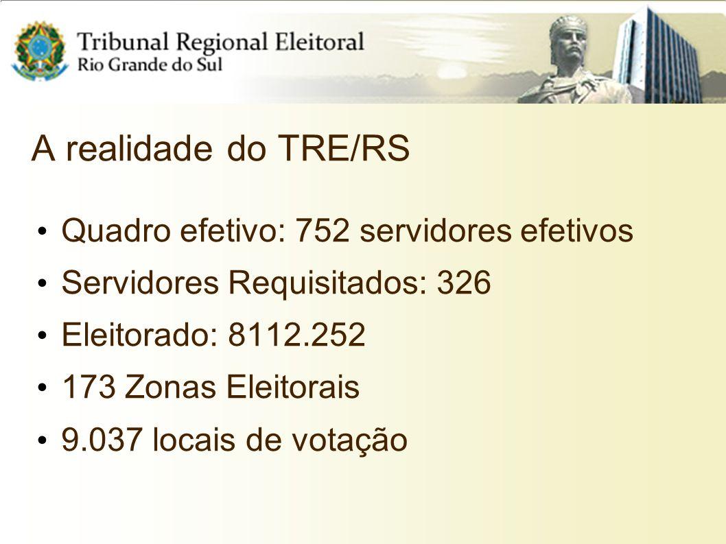 A realidade do TRE/RS Quadro efetivo: 752 servidores efetivos