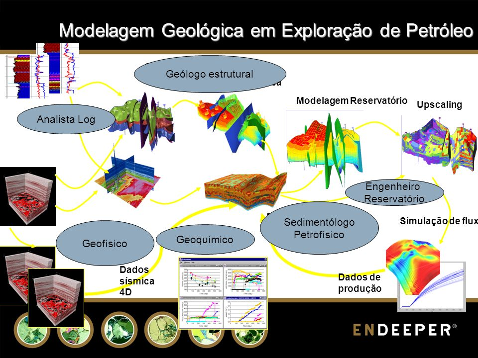 Modelagem Geológica em Exploração de Petróleo
