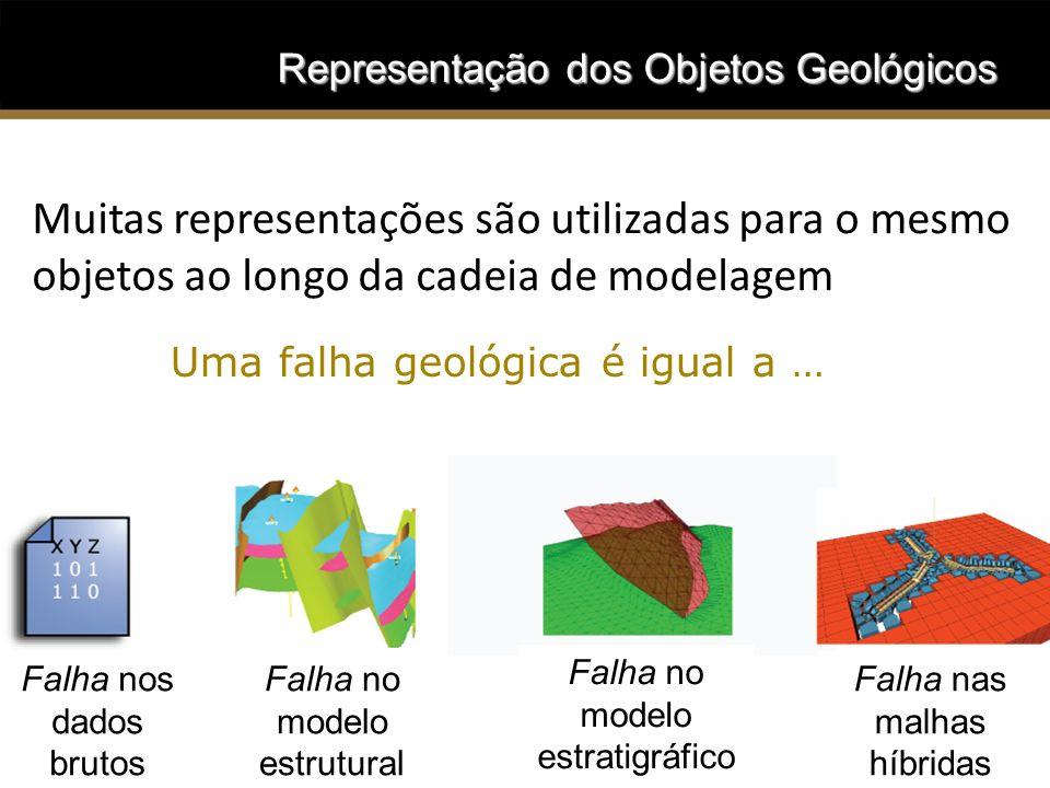 Representação dos Objetos Geológicos