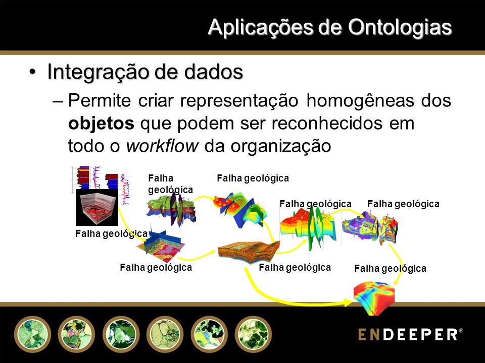 Aplicações de Ontologias
