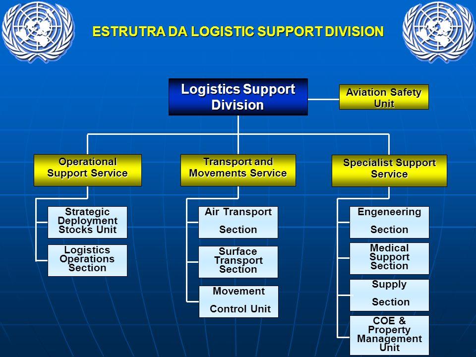 ESTRUTRA DA LOGISTIC SUPPORT DIVISION