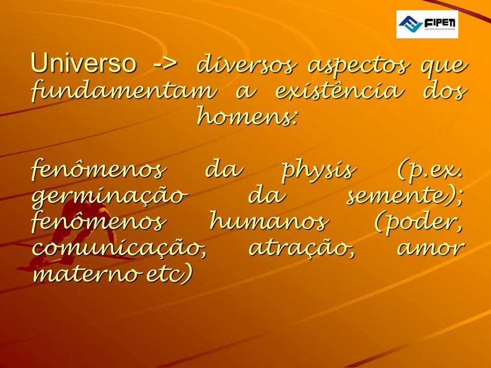 Universo -> diversos aspectos que fundamentam a existência dos homens: fenômenos da physis (p.ex.