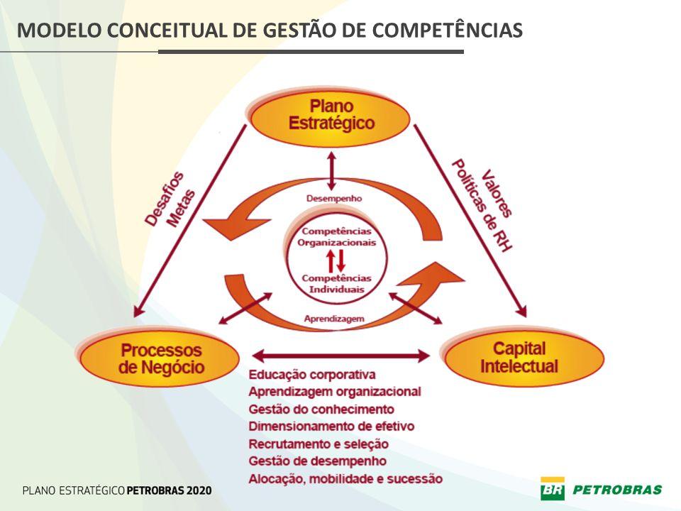 MODELO CONCEITUAL DE GESTÃO DE COMPETÊNCIAS