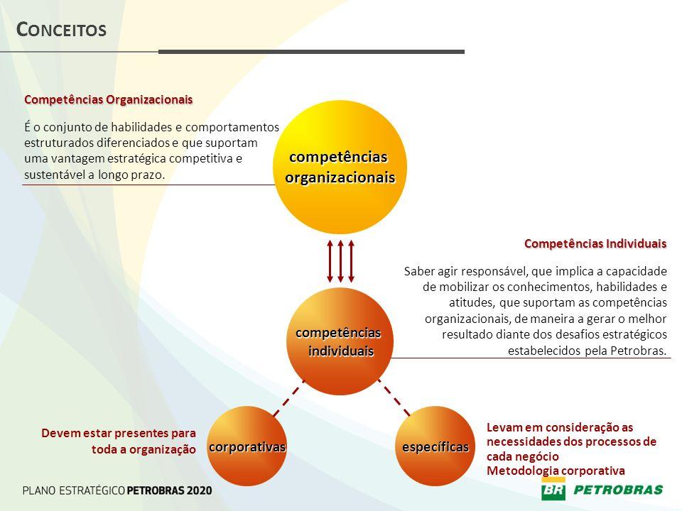 Conceitos competências organizacionais competências individuais