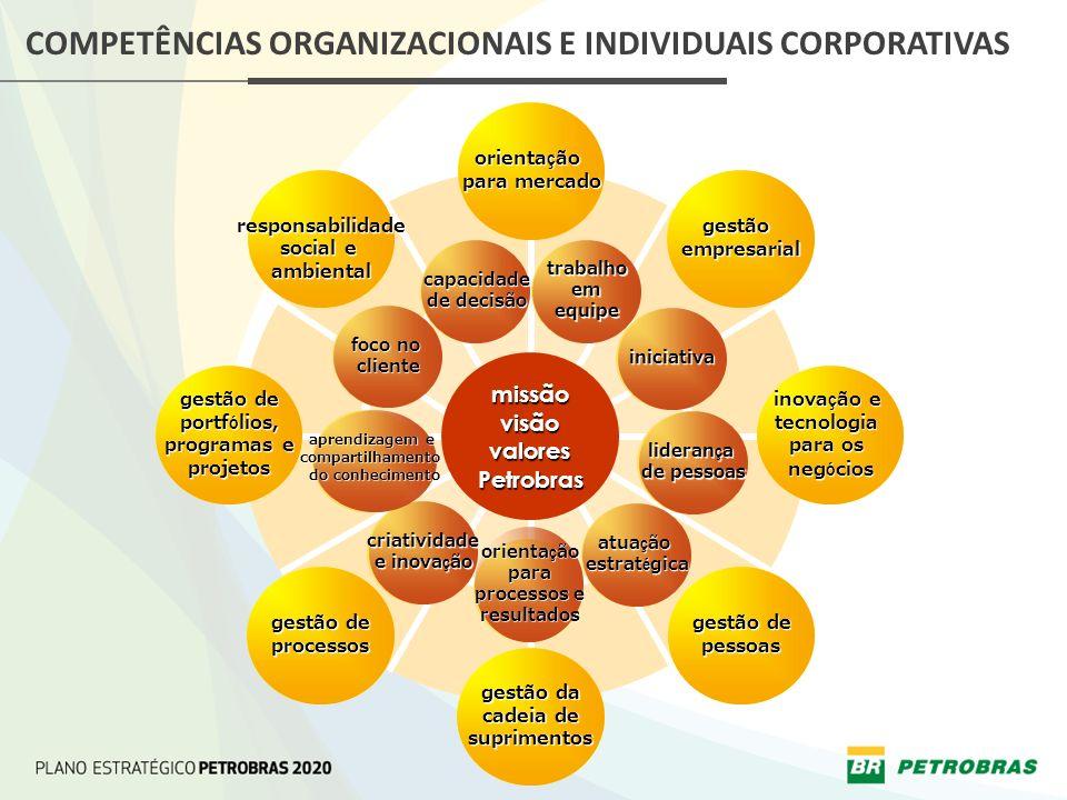 COMPETÊNCIAS ORGANIZACIONAIS E INDIVIDUAIS CORPORATIVAS