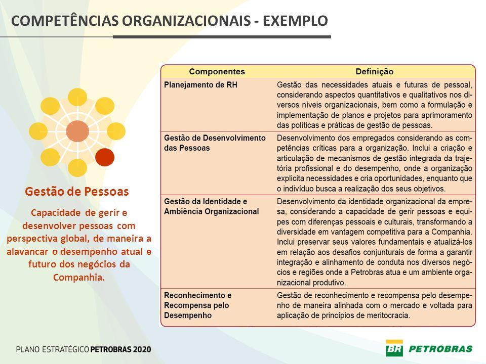 COMPETÊNCIAS ORGANIZACIONAIS - EXEMPLO